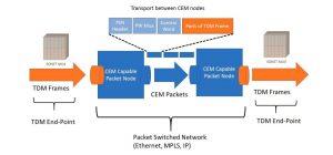 Verizon T1 Web Service For Prime Velocity Web